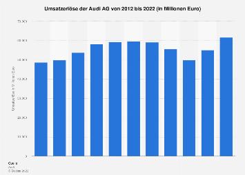 Umsatz der Audi AG bis 2017
