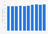 Glas - Anzahl der Beschäftigten in der Herstellung in Deutschland bis 2017