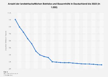 Betriebe in der Landwirtschaft in Deutschland bis 2018