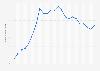 Marktanteil von VOX bis 2018
