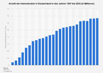 Internetnutzer in Deutschland bis 2018