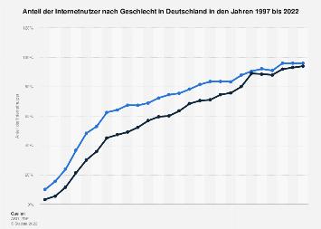 Anteil der Internetnutzer nach Geschlecht in Deutschland bis 2017