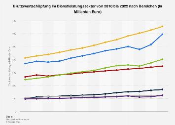 Bruttowertschöpfung im Dienstleistungssektor bis 2017