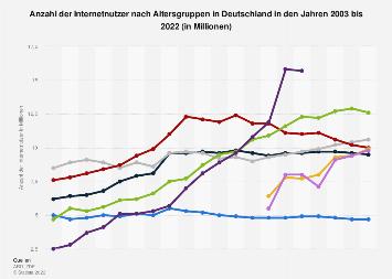 Internetnutzer nach Altersgruppen in Deutschland bis 2017
