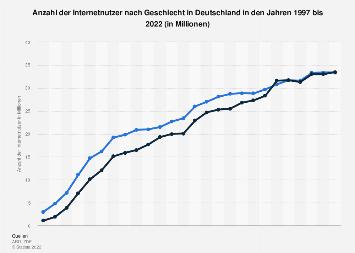 Anzahl der Internetnutzer nach Geschlecht in Deutschland bis 2017