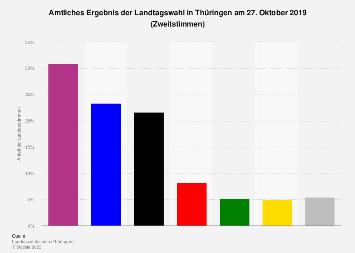 Amtliches Ergebnis der Landtagswahl in Thüringen 2019