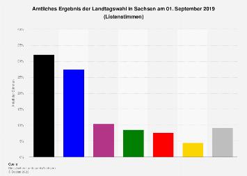 Amtliches Ergebnis der Landtagswahl in Sachsen 2019