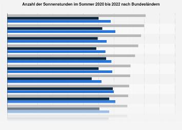 Sonnenstunden im Sommer 2017 nach Bundesländern