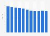 Käuferreichweite von Büchern seit 1996