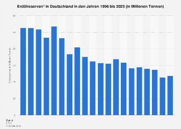 Fossile Rohstoffe - Erdölreserven in Deutschland bis 2019