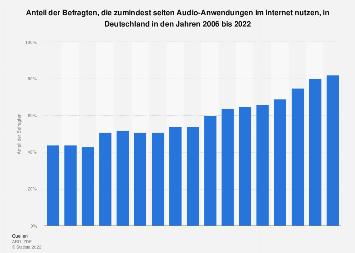 Nutzung von Audio-Anwendungen im Internet in Deutschland bis 2017