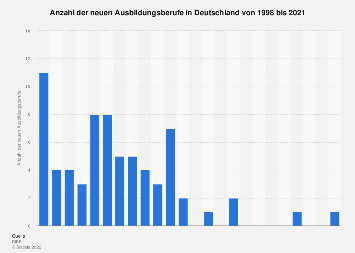 Anzahl neuer Ausbildungsberufe in Deutschland bis 2018