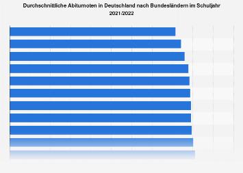 Durchschnittliche Abiturnoten in Deutschland nach Bundesländern 2016