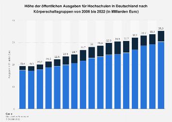 Öffentliche Ausgaben für Hochschulen nach Körperschaftsgruppen bis 2017
