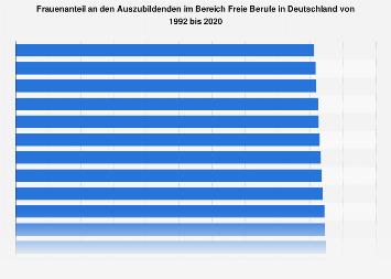 Frauenanteil an den Auszubildenden im Bereich Freie Berufe in Deutschland bis 2015