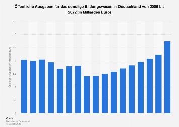 Öffentliche Ausgaben für das sonstige Bildungswesen in Deutschland bis 2017