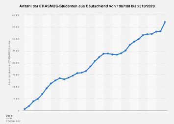 ERASMUS-Studenten aus Deutschland bis 2015