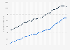 Bruttodurchschnittslohn in Ostdeutschland und Westdeutschland bis 2017