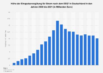 EEG-Gesamtvergütung für Strom in Deutschland bis 2017