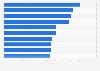Digitale Singles: Die Top 10 im Jahr 2008
