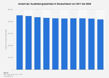 Anzahl der Ausbildungsbetriebe in Deutschland bis 2016