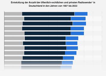 Öffentlich-rechtliche und private Radiosender in Deutschland bis 2018