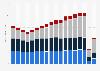 Umsätze von Kinos weltweit bis 2018 (nach Regionen)