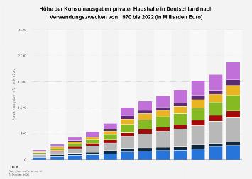 Konsumausgaben privater Haushalte in Deutschland nach Verwendungszwecken bis 2018