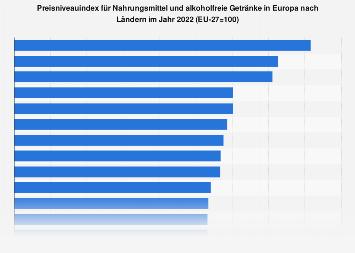 Preisniveauindex für Lebensmittel in Europa nach Ländern 2017