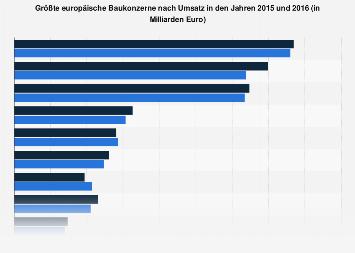 Größte europäische Baukonzerne nach Umsatz 2016