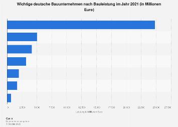 Leistung wichtiger deutscher Bauunternehmen 2016