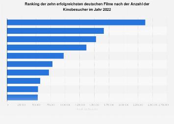Ranking der erfolgreichsten deutschen Filme 2018 (nach Besuchern)
