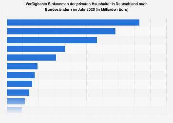 Verfügbares Einkommen der privaten Haushalte in den Bundesländern 2017