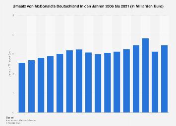 Umsatz von McDonald's Deutschland bis 2016