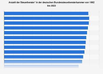 Anzahl der Steuerberater in Deutschland bis 2018