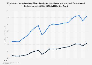 Deutscher Maschinenbau - Import und Export bis 2018