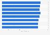 Anzahl der Publikumszeitschriften in Deutschland bis 2012