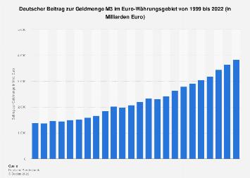 Deutscher Beitrag zur Geldmenge M3 im Euro-Währungsgebiet bis 2017