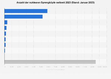 Anzahl der Atomsprengköpfe weltweit 2019