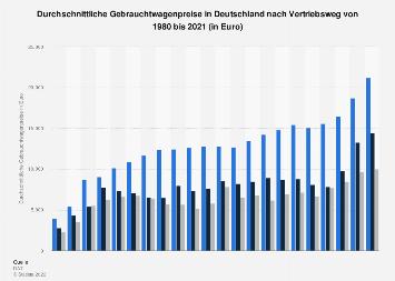 Gebrauchtwagenpreise in Deutschland bis 2017