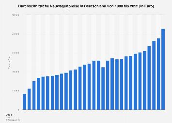 Neuwagenpreise in Deutschland bis 2017