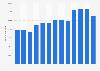 Anzahl der Beschäftigten in Callcentern in Deutschland bis 2016