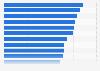 Berufstätige in Deutschland: Die häufigsten Krankheiten 2008