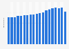 Umsatz der Friseursalons in Deutschland bis 2016