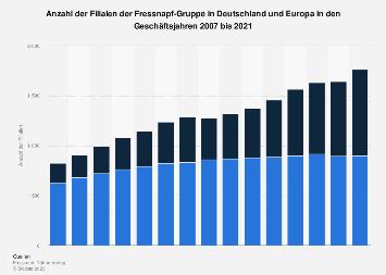 Filialen von Fressnapf in Deutschland und Europa bis 2017