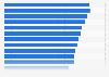 Umsatz der Maler- und Lackiererbetriebe in Deutschland bis 2017