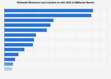 Weltweite Ölreserven nach Ländern 2017