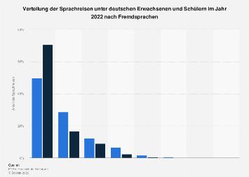 Verteilung der Sprachreisen von deutschen Schülern und Erwachsenen nach Sprachen 2018