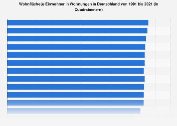 Wohnfläche je Einwohner in Wohnungen in Deutschland bis 2016