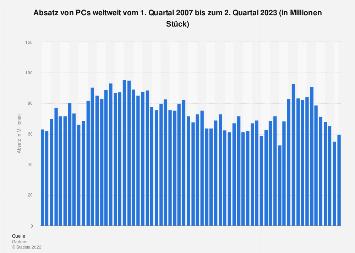 Absatz von PCs weltweit nach Quartalen bis Q2 2019